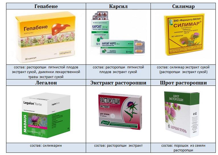 Гепатопротекторы для печени: список лучших препаратов